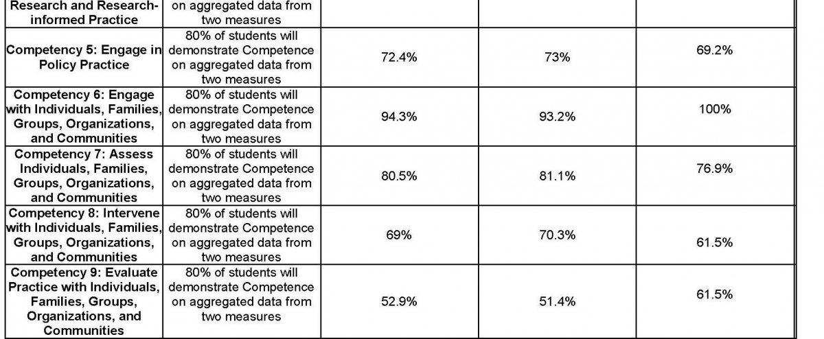 BSW Assessment Data of Student Learning Outcomes Collected during the Academic Year Page 2