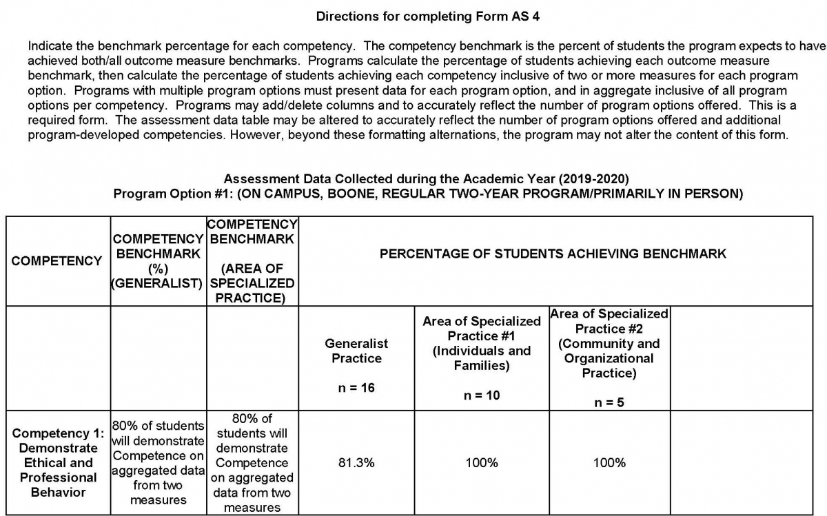 MSW Overall Assessment Data of Student Learning Outcomes Collected during the Academic Year Page 4