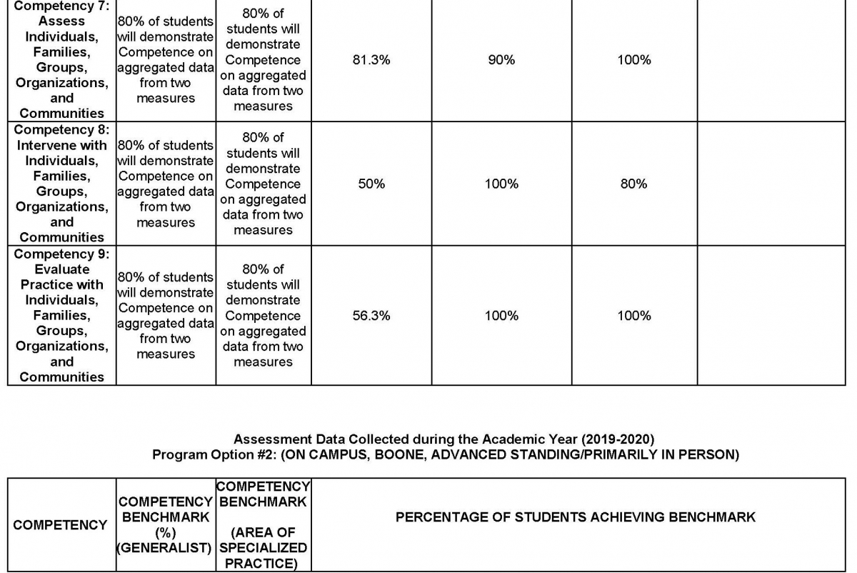 MSW Overall Assessment Data of Student Learning Outcomes Collected during the Academic Year Page 6