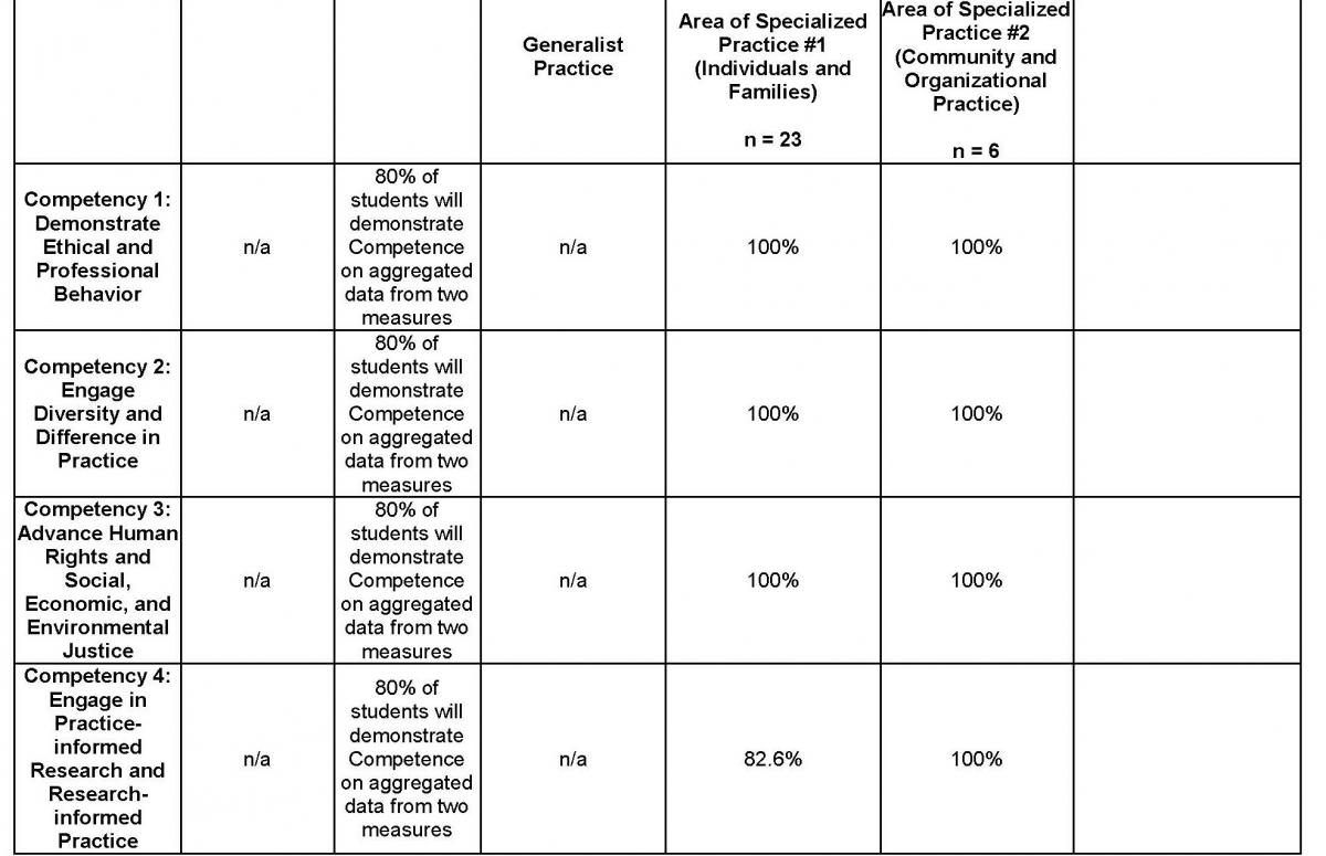 MSW Overall Assessment Data of Student Learning Outcomes Collected during the Academic Year Page 7