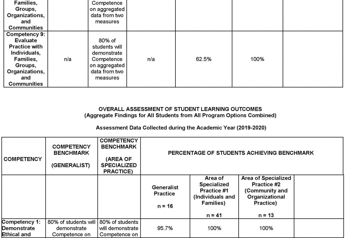 MSW Overall Assessment Data of Student Learning Outcomes Collected during the Academic Year Page 11
