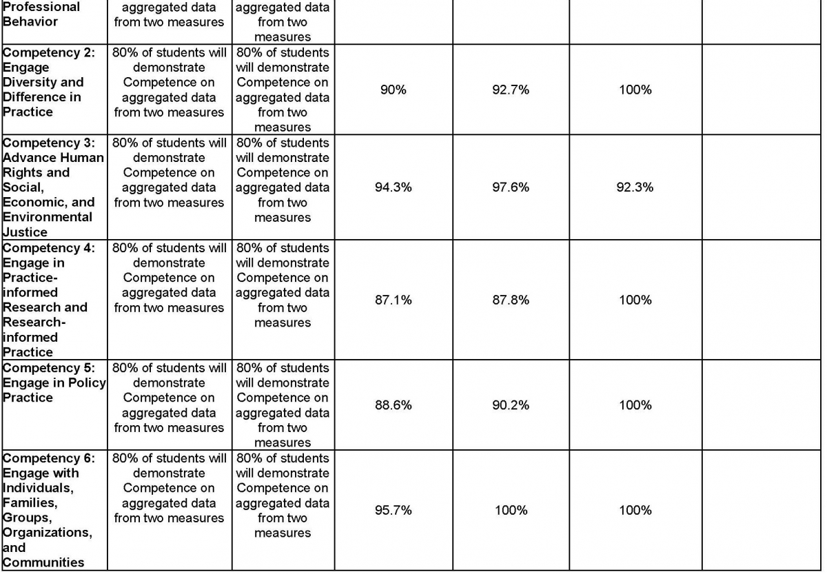 MSW Overall Assessment Data of Student Learning Outcomes Collected during the Academic Year Page 12