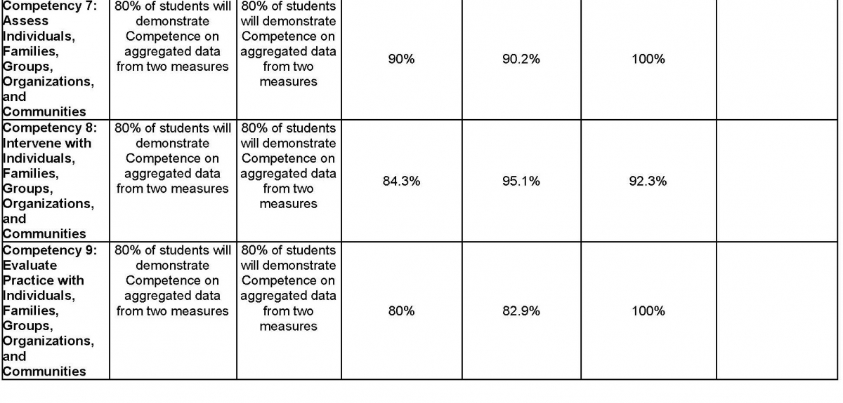 MSW Overall Assessment Data of Student Learning Outcomes Collected during the Academic Year Page 13